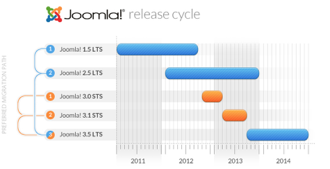 joomla release cycle